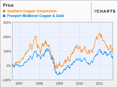 Southern Copper Corporation Price Stock Chart